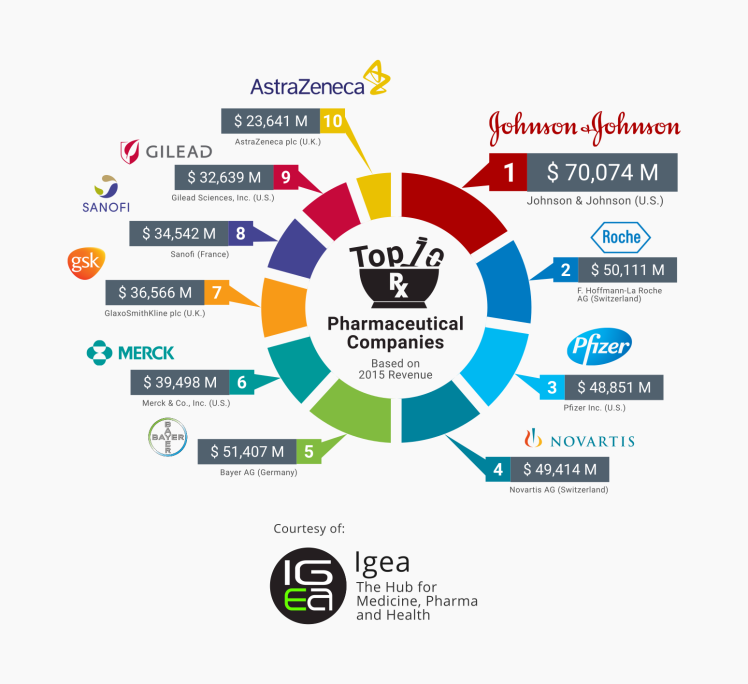 The Top Pharmaceutical Companies 2017