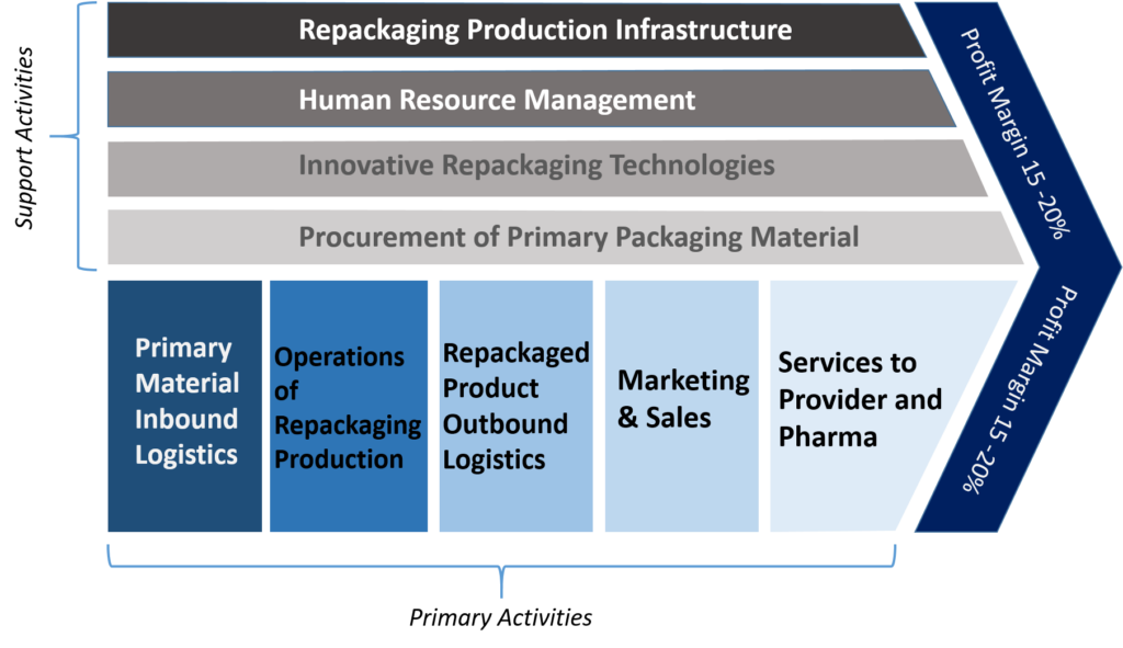 Figure 1: Value Chain Analysis