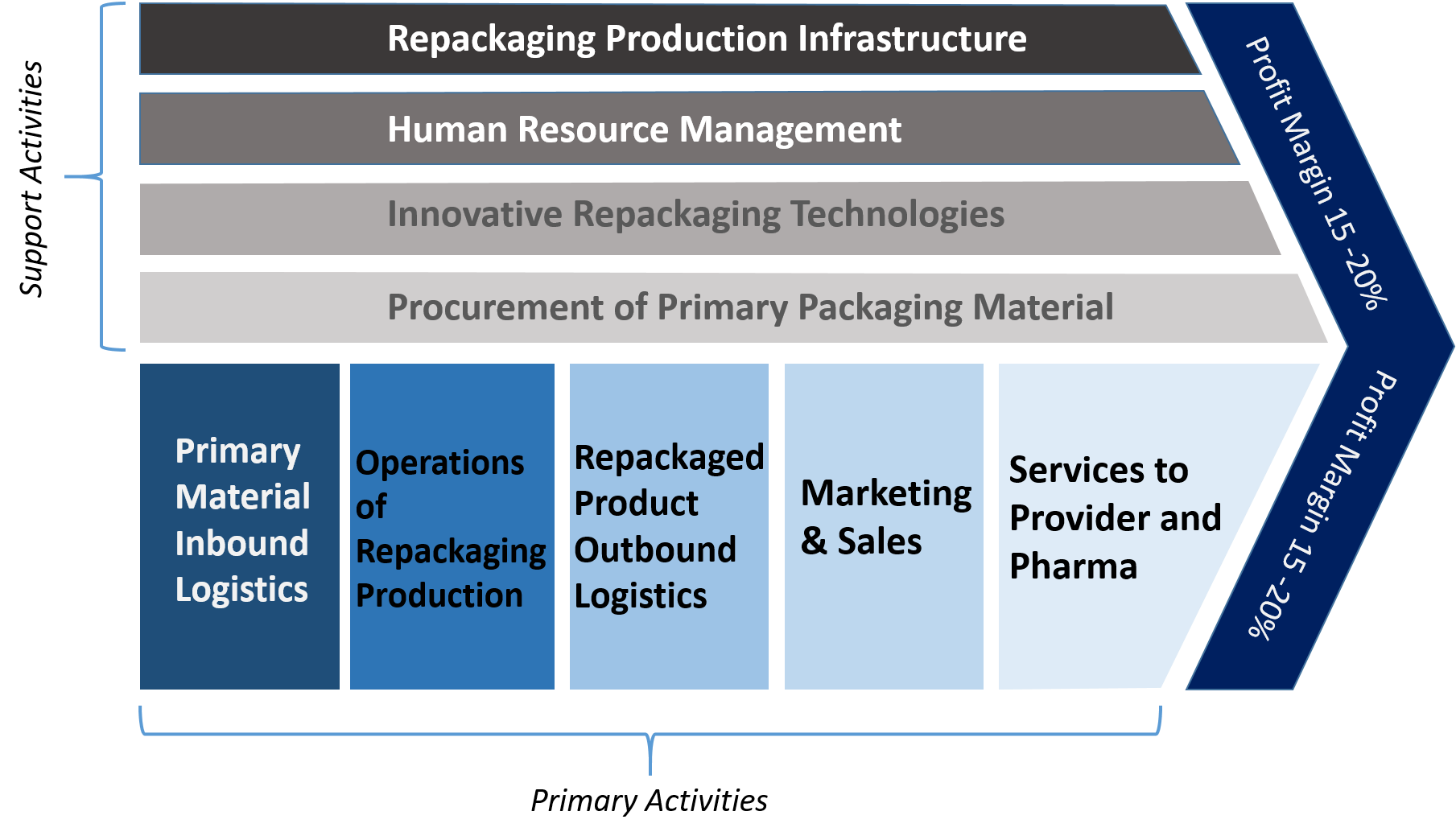 Pharmaceutical Repackaging – A Growth Market in Patient